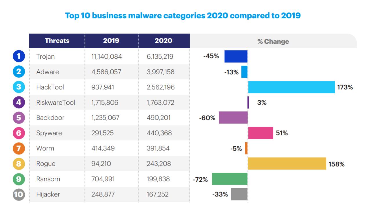 Malwarebytes — top business malware categories: 2020 vs 2019