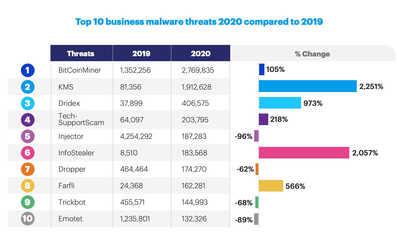 Malwarebytes — top consumer malware categories: 2020 vs 2019