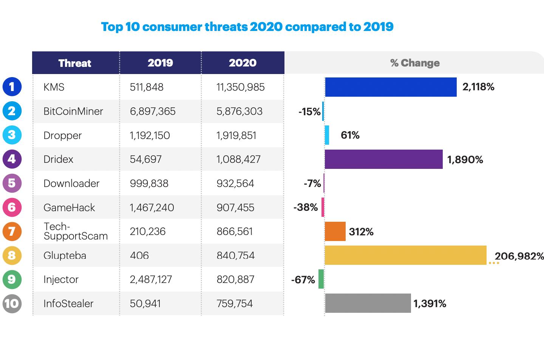Malwarebytes — top consumer malware: 2020 vs 2019