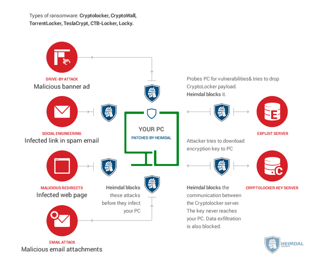How an antivirus prevents ransomware attacks