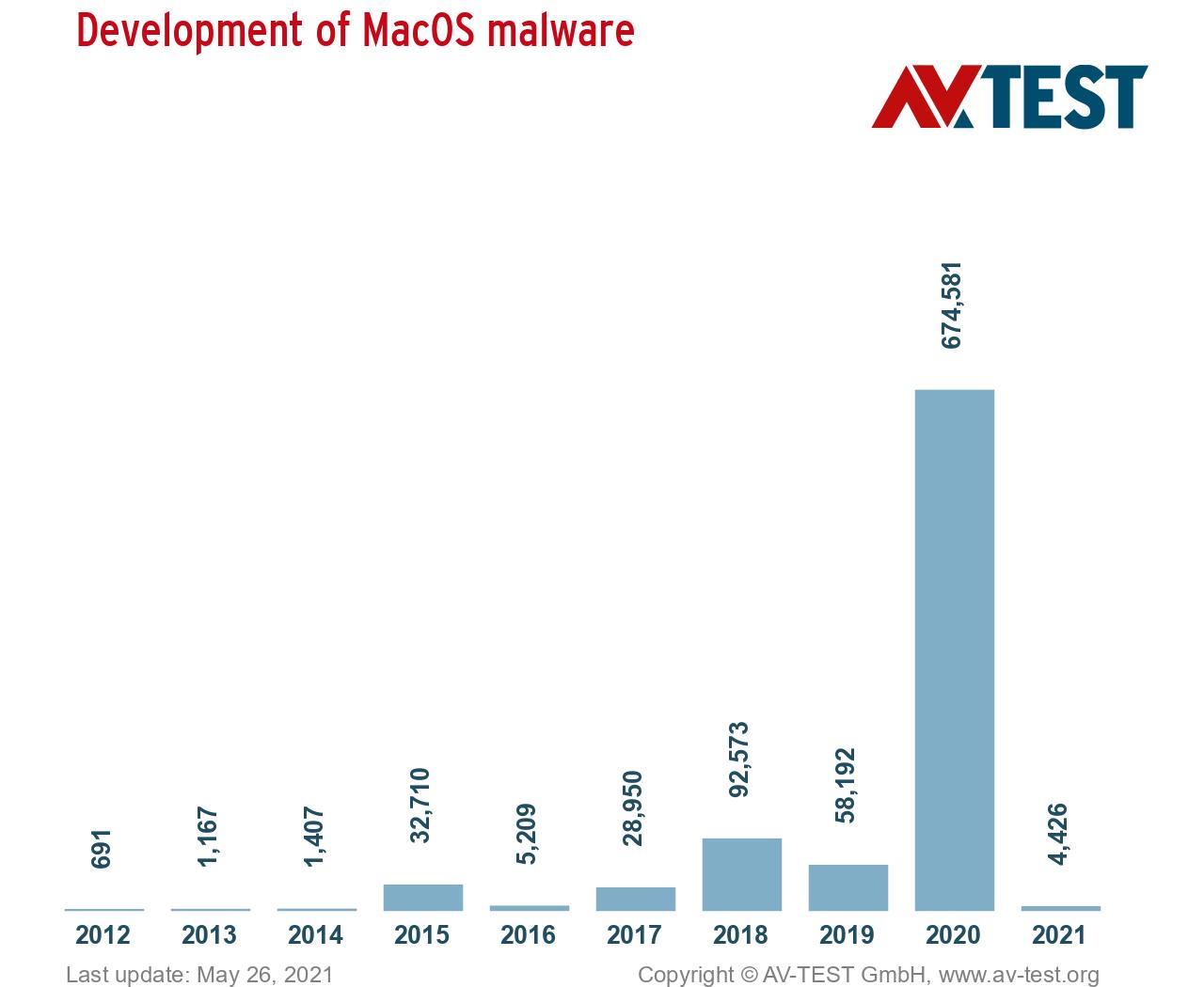 AV-TEST — The development of macOS malware from 2011 to 2021
