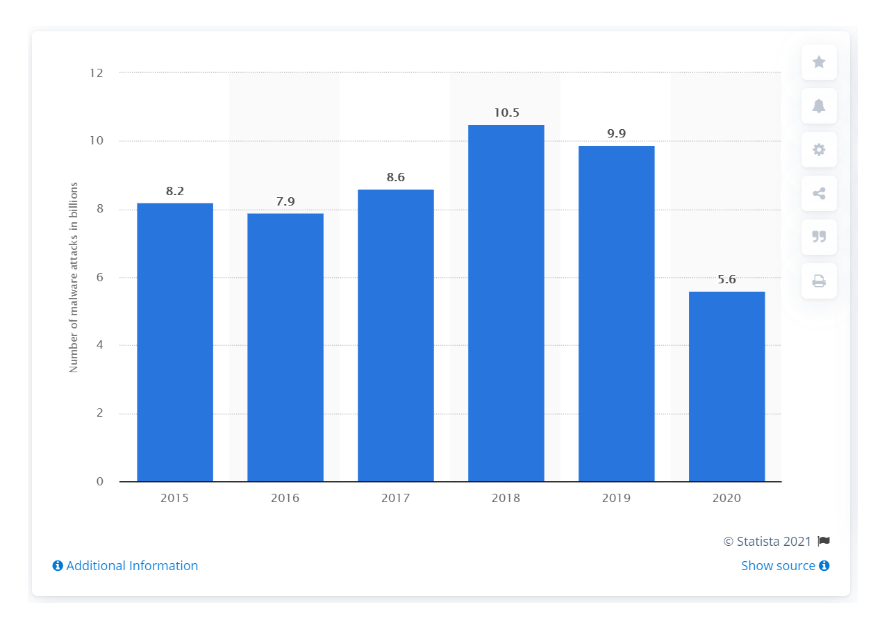 Statista — The annual number of malware attacks worldwide from 2015 to 2020