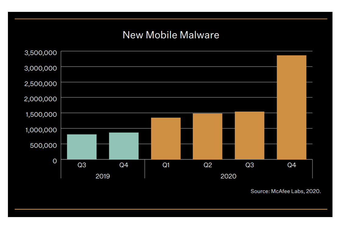 McAfee — Mobile malware detections each quarter from 2019 to 2020