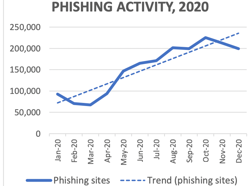 APWG — Phishing activity doubled in 2020 compared to 2019