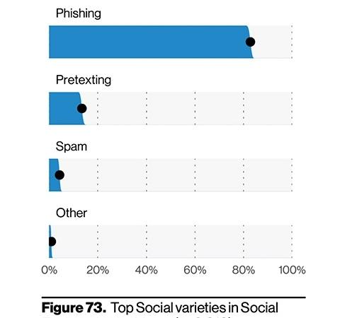 Verizon — Top social engineering incidents in 2020