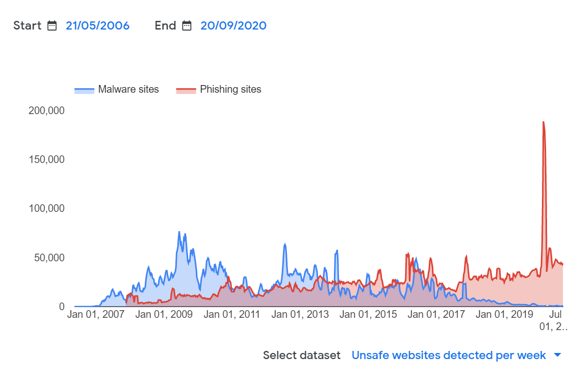 Google — The number of unsafe websites from 2006 to 2020