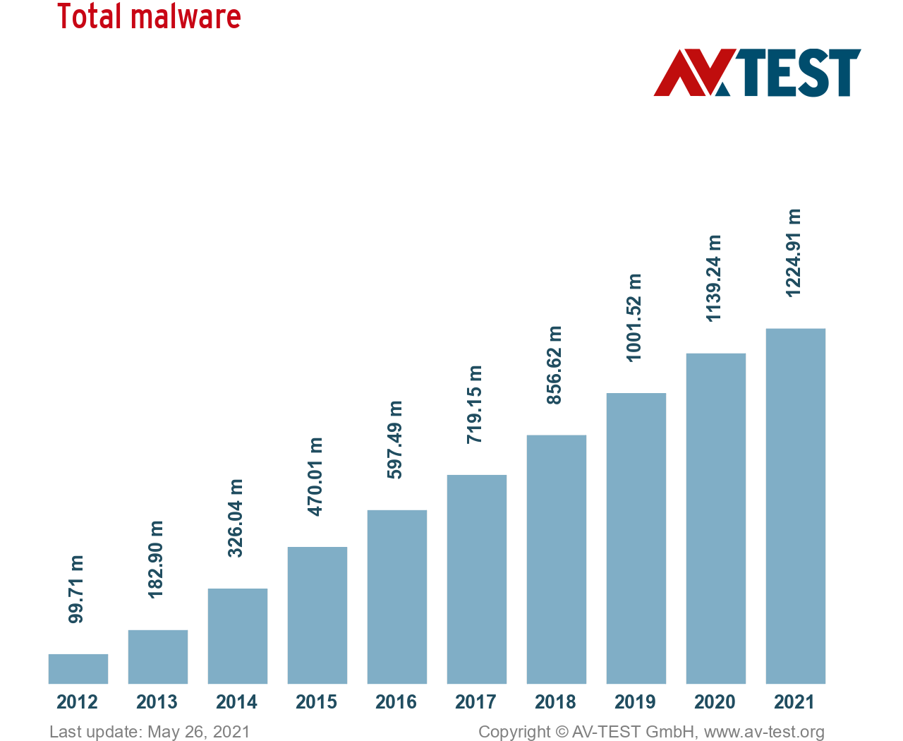 AV-Test — The amount of malware discovered from 2011 to 2021