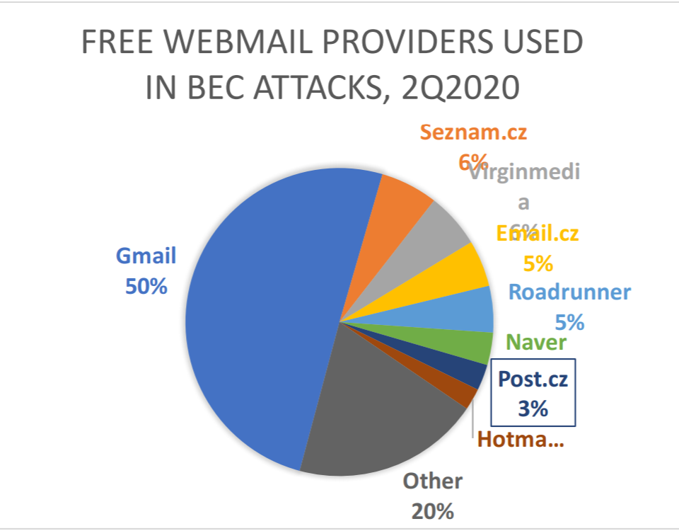Free webmail providers used in BEC (Business email compromise) attacks in Q2 2020